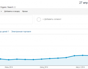 Рост трафик в Google Analytics